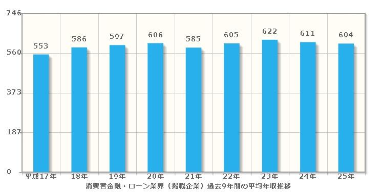 消費者金融 平均年収