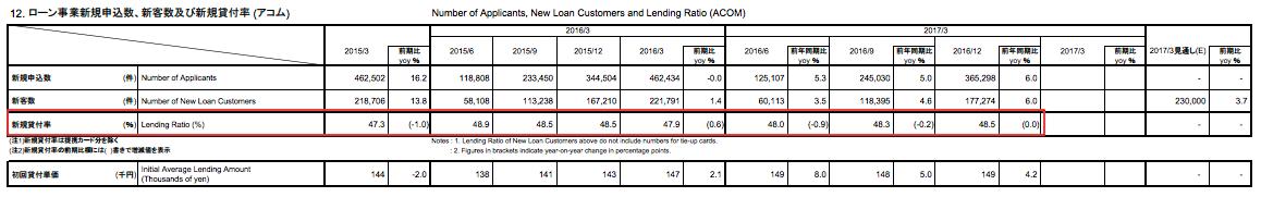 アコム 新規貸付率