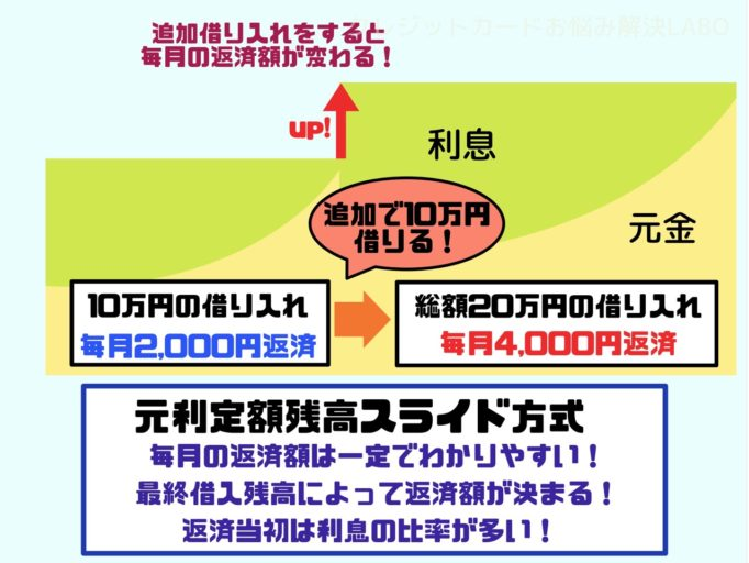 三井住友銀行カードローン 返済 シュミレーション