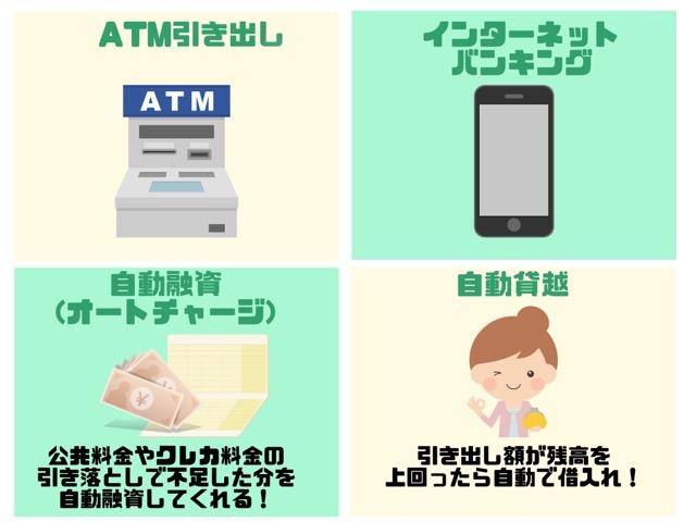 りそな銀行カードローン 借入方法 手順