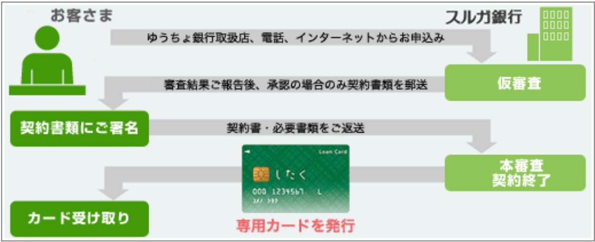カードローン,ゆうちょ銀行カードローン,申込の流れ