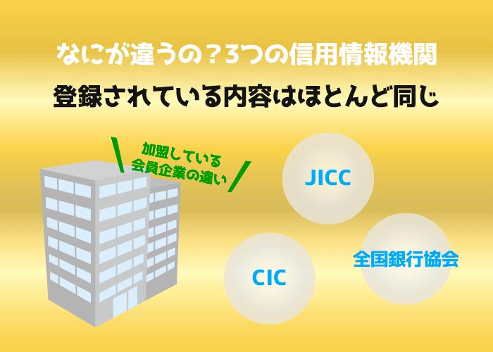 全銀協,JICC,CIC