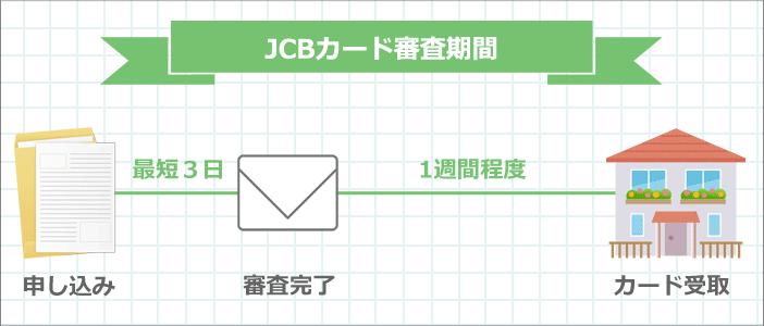 JCBカードの審査期間