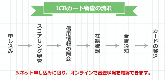 JCBカード審査の流れ
