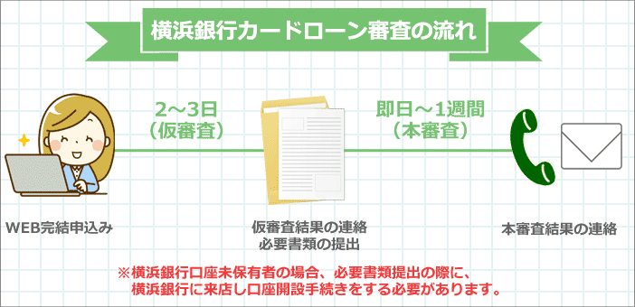 横浜銀行カードローン審査の流れ