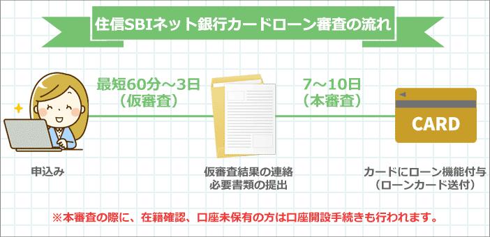 住信SBIネット銀行カードローン申込みから融資までの時間の流れ
