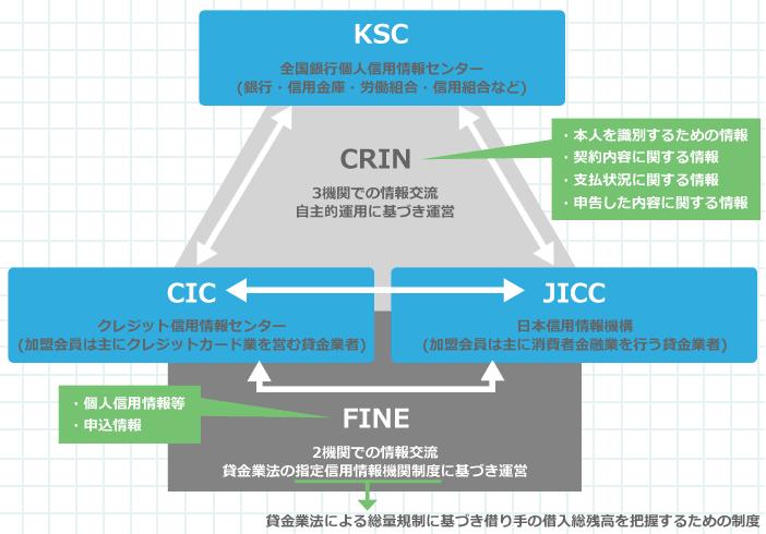 CRINとFINE