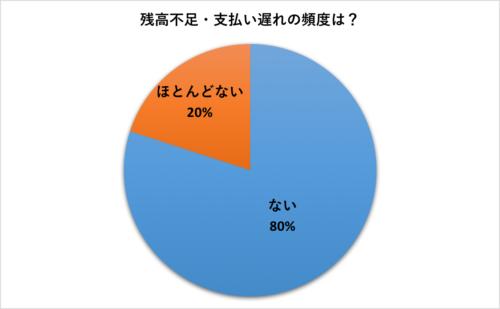 ビューカードグラフ