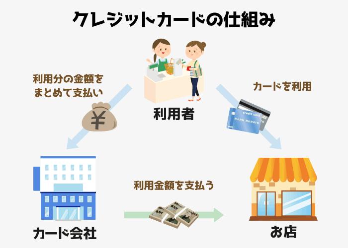 クレジットカードの仕組み