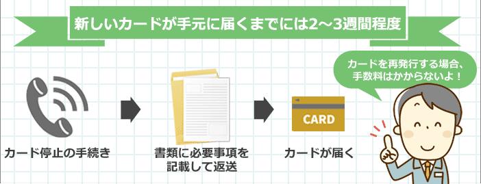 イオンカードの再発行方法