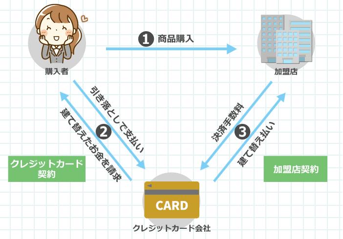 購入者、お店(加盟店)、カード会社の関係