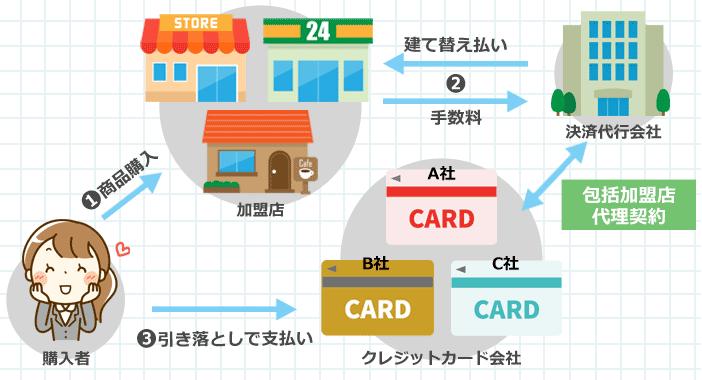 購入者、お店(加盟店)、カード会社、決済代行会社の関係