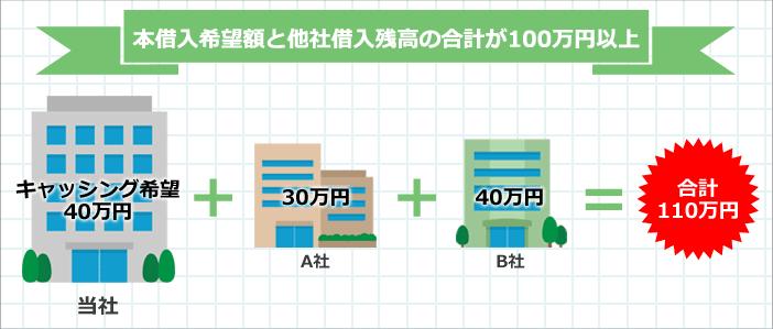 本借入希望額と他社借入残高の合計が100万円以上