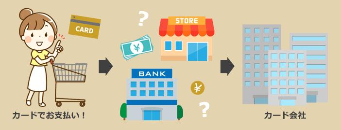クレジットカード支払いの仕組みと流れ