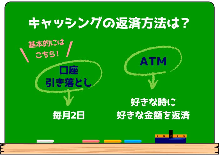 イオンカードのキャッシングATM操作方法と海外での使い方