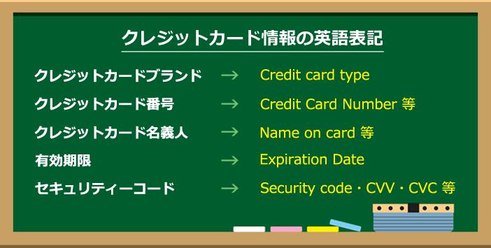 クレジットカード情報の英語表記