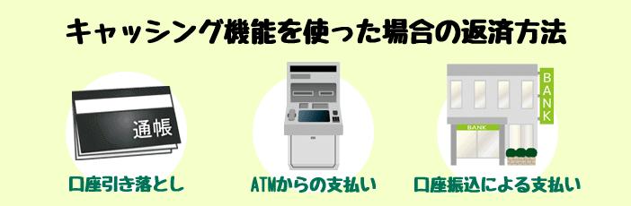 クレジットカードのキャッシング返済方法