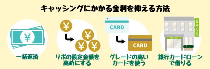 クレジットカードのキャッシングにかかる金利を抑える方法