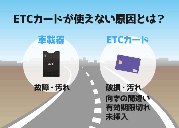 初心者向けETCカードの使い方!準備から通行までの流れ