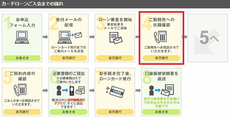 申込(新規)と契約の流れ|楽天銀行カードローン