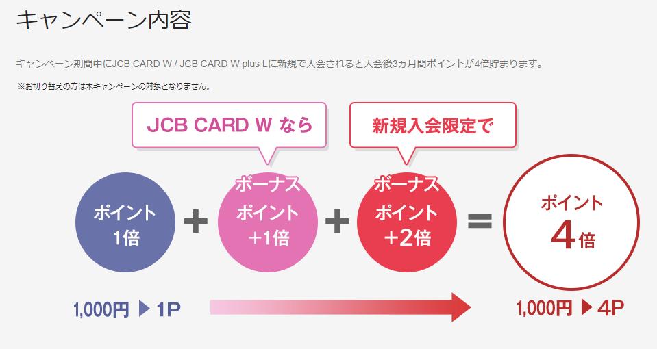JCB CARD W入会キャンペーン内容