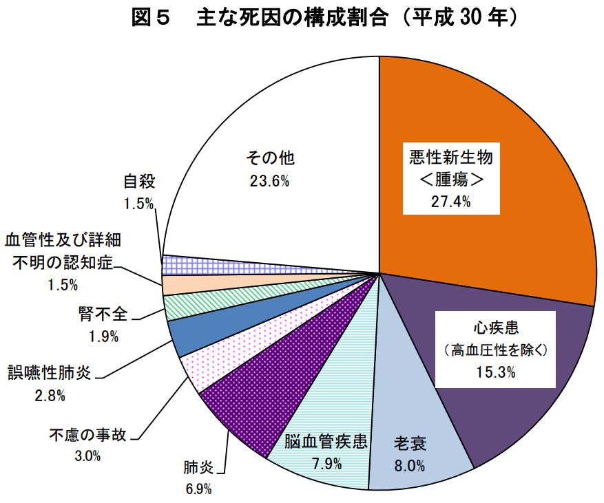 厚生労働省公式サイト:平成30年(2018)人口動態統計月報年計(概数)の概況より