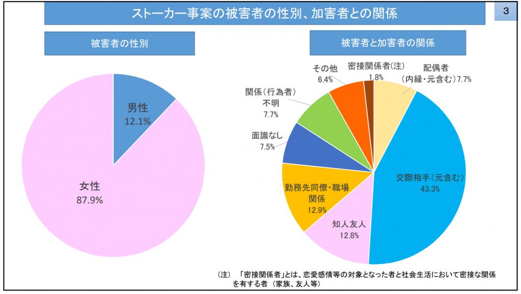 警視庁公式サイト:「平成30年におけるストーカー事案及び 配偶者からの暴力事案等への対応状況について 」より