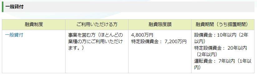 一般貸付概要(日本政策金融公庫HPより)