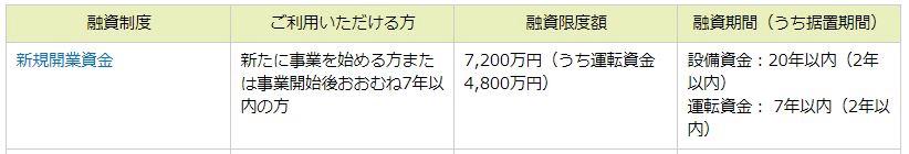 新企業育成貸付概要(日本政策金融公庫HPより)