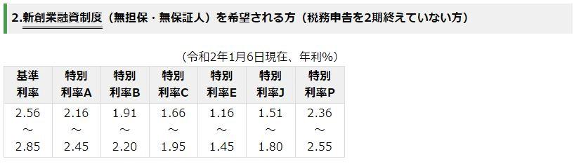 事業資金に関する融資(日本政策金融公庫HPより)